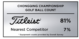 Titleist wins the golf ball count at the 2019 Chongqing Championship