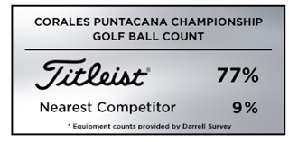 Titleist Wins the golf ball count at the 2019 Corales Puntacana Championship