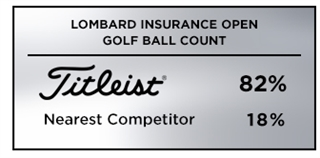 Graphic showing that Titleist was the overwhelming golf ball choice among players at the 2019 Lombard Insurance Open on the Sunshine Tour in South Africa