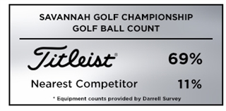 Titleist wins the golf ball count at the 2019 Savannah Golf Championship