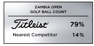 Titleist wins the golf ball count at the 2019 Zambia Open
