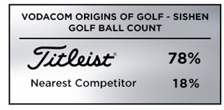 Graphic showing that Titleist was the overwhelming golf ball of choice a the 2019 Vodacom Origins of Golf - Sishen tournament