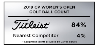 Graphic showing that Titleist was the overwhelming golf ball of choice a the 2019 CP Women's Open