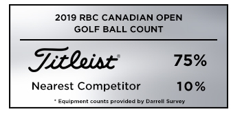 Graphic showing that Titleistis the overwhelming golf ball choice among players at the 2019 Memorial Tournament